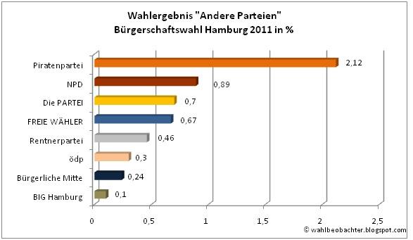 Wahlergebnis Sonstige-Parteien Hamburg
