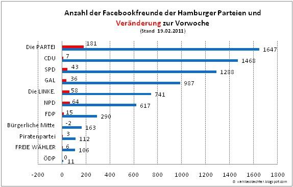 Facebookfreunde