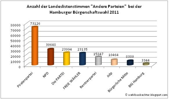 Wahlergebnis Andere Parteien in absoluten Stimmen Landesliste