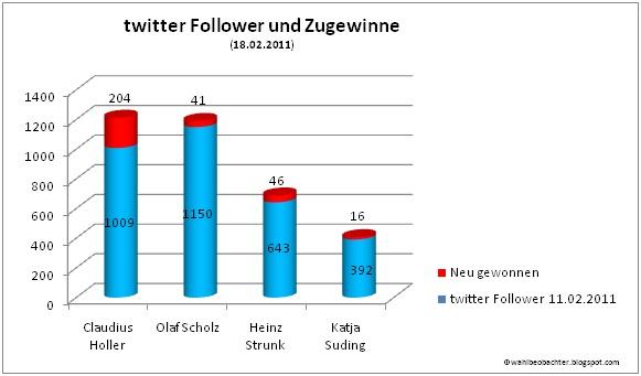 Zugewinne twitter-charts