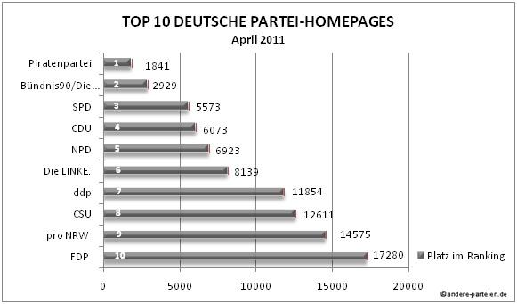 05 04 2011 april top 10 der internetauftritte aller deutscher parteien piraten verteidigen. Black Bedroom Furniture Sets. Home Design Ideas