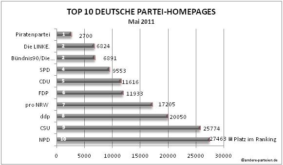 Per 01. Mai 2011 sind die 10 besucherstärksten Internetauftritte aller deutscher Parteien