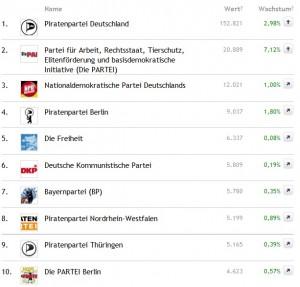 Social-Media-Charts Oktober 2011