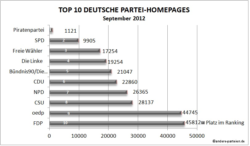 Top 10 Deutsche Parteihomepages