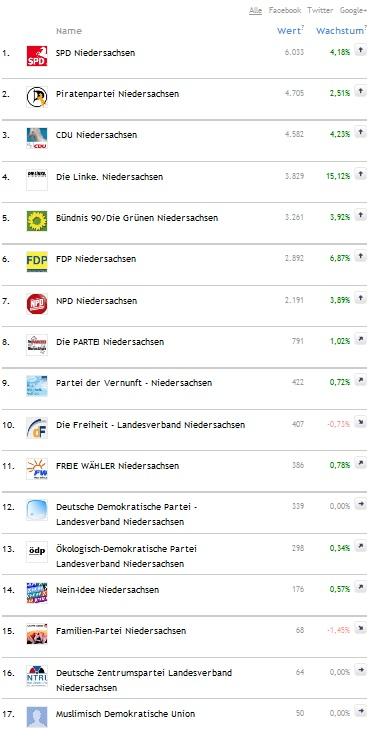 Social-Media-Ranking Parteien Niedersachsen